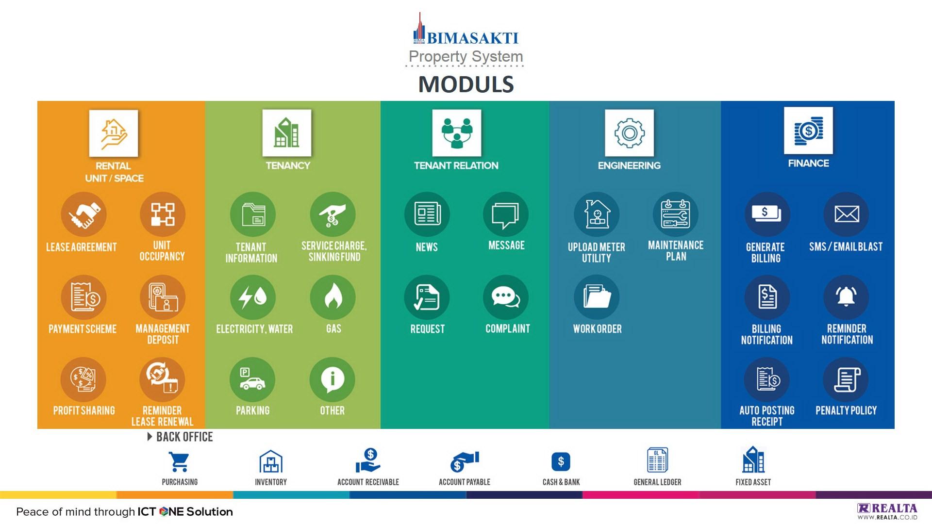 Bimasakti Property and Tenancy Management System