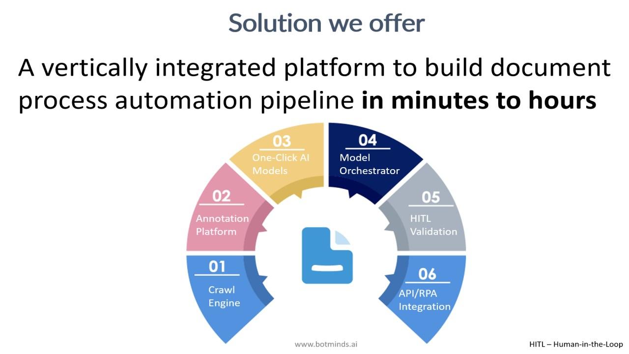 Botminds AI for Document Process Automation