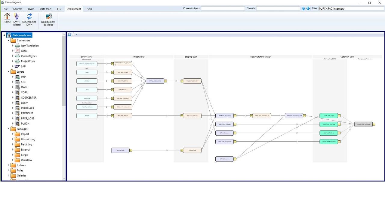 AnalyticsCreator data warehouse automation