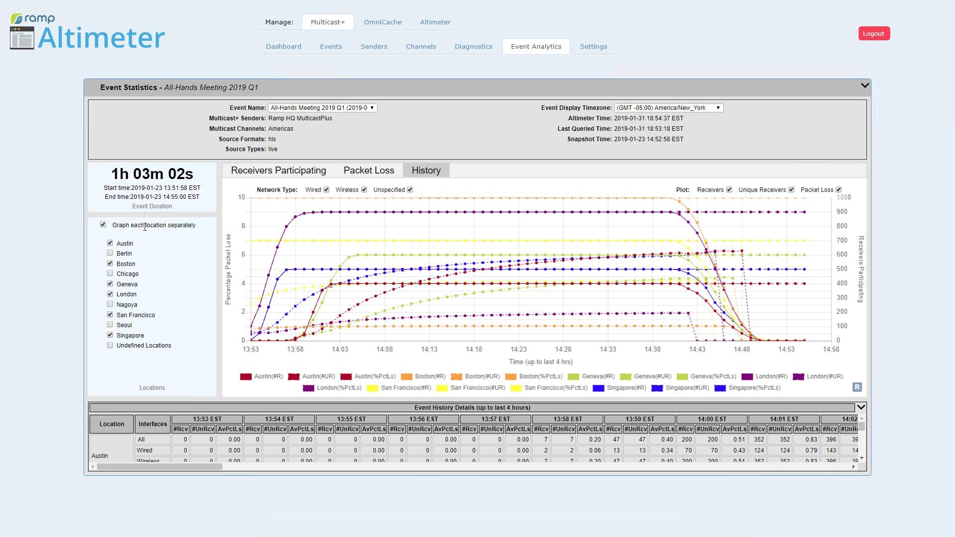 AltitudeCDN Multicast+