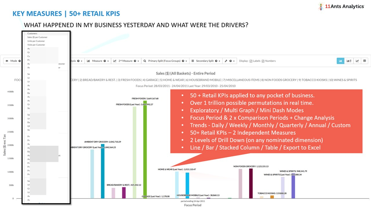 11Ants Retail Insights Cloud