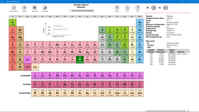 Buy periodic table of fungicides microsoft store screenshot this view shows the periodic table of elements with pt selected and its data urtaz Images