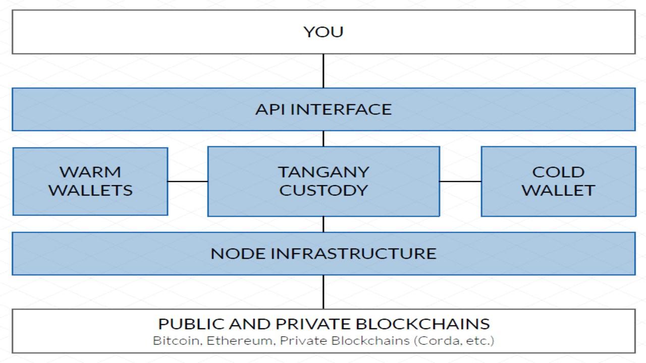bitcoins értékesítése nyereségért bitcoin bányászati elosztás