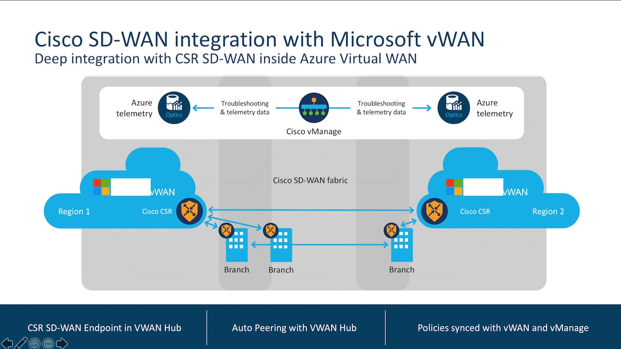 Cisco Sd Wan Test Drive Netnology