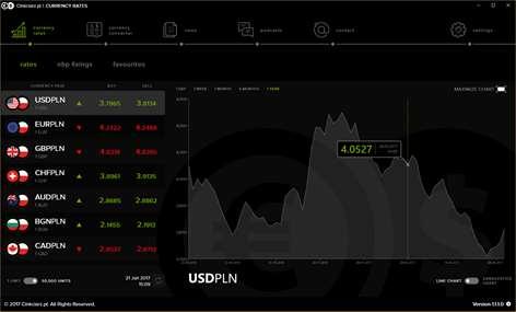 Cinkciarz.pl Currency Exchange Screenshots 1
