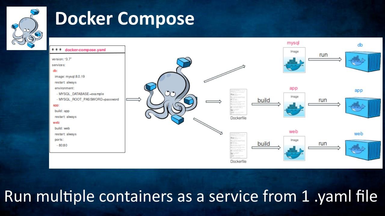 Docker Compose Server