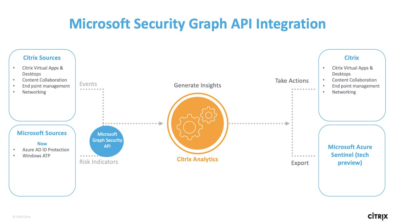 Citrix Analytics for Security